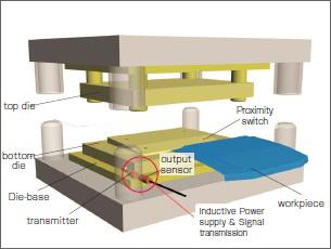 Presses: die workpiece identification