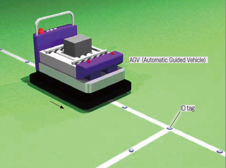 Identification: Travel addresses for automated guided vehicles