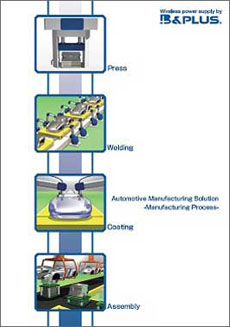 Automotive industry solutions