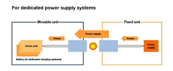 What is a remote power supply?
