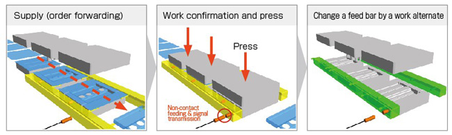 Innovation - Pallet and robot hand workpiece confirmation