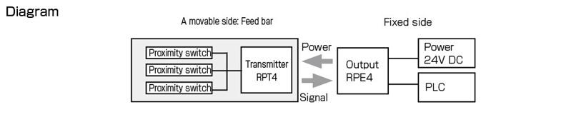 Innovation - Diagram