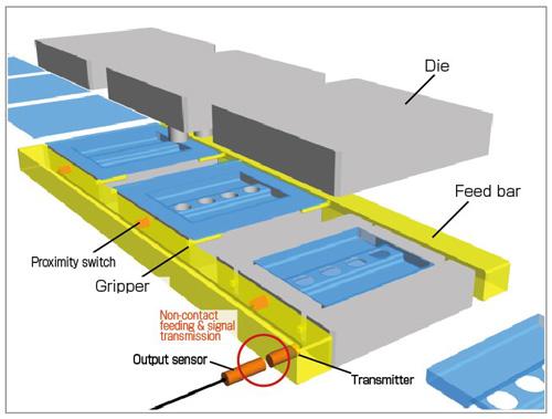 Assembly line improvements