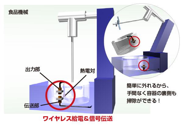温度測定をワイヤレス化